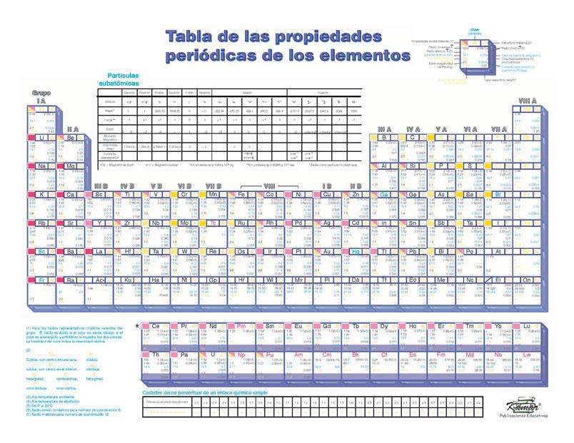 Kamar archivo tabla peridica categora material de apoyo urtaz Image collections